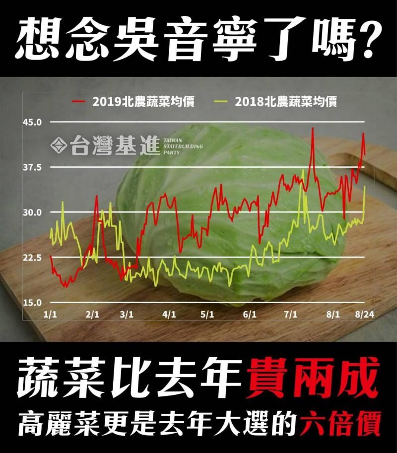 菜價飇高,基進黨做P圖嘲諷。(記者顏宏駿翻攝)