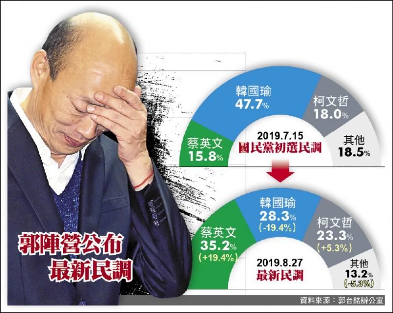 郭陣營公布最新民調