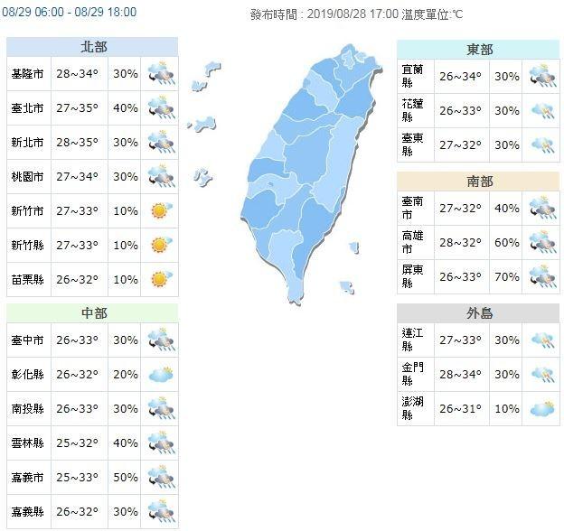氣溫方面,各地高溫普遍在33到35度間。(截取自中央氣象局)