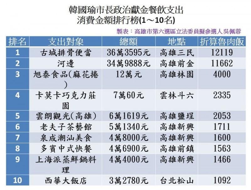 吳佩蓉今爆料,指去年韓團隊聲稱市長自掏腰包認購單親爸麻花捲一事「攏是假」!(圖擷取自吳佩蓉臉書)