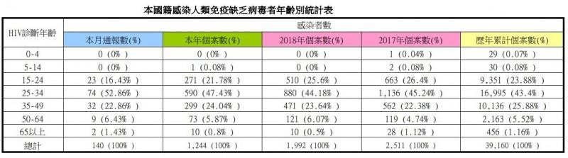 疾管署統計,8月份通報感染愛滋者,以25歲至34歲族群為最多。(圖擷取自疾管署)