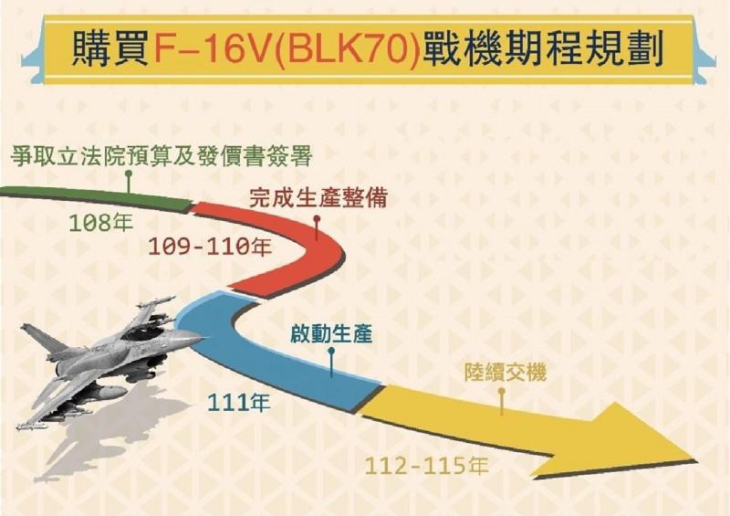 空軍官網透過另一份圖表簡述F-16V軍購案重要時程。(擷取自空軍官網)