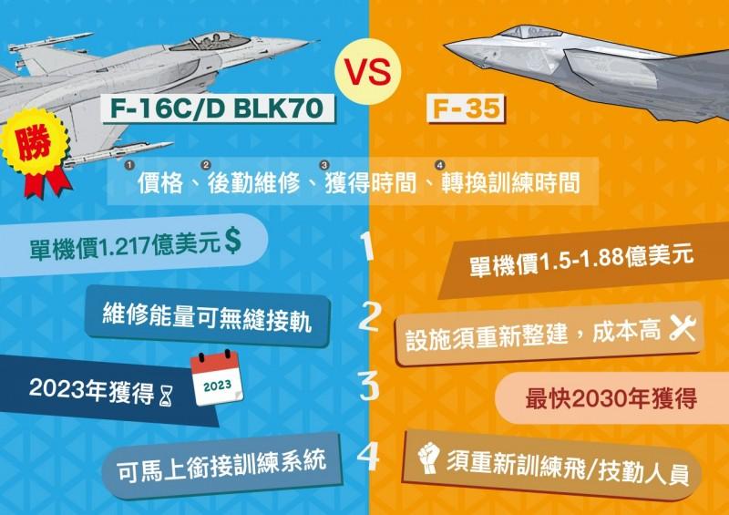 空軍官網近日製作對照圖表,列舉價格、後勤維修、獲得時間與轉換訓練時間等4大重點,透過淺顯易懂的方式讓民眾了解購買F-16V的諸多優勢。(擷取自空軍官網)