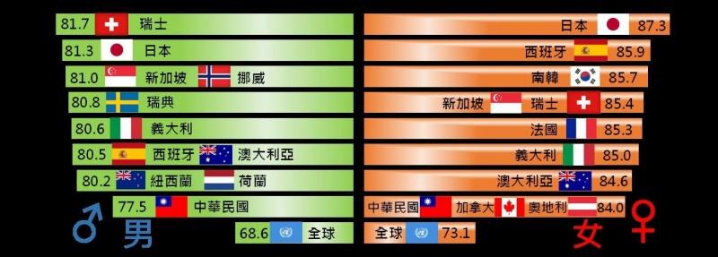 主要國家平均壽命。(內政部提供)