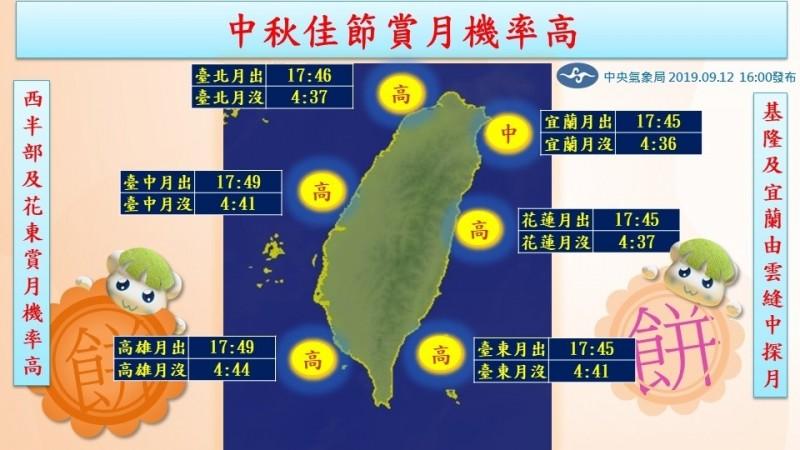 今年中秋節適逢2019年最小滿月,由於明晚全台各地降雨機率偏低,日落後有很大的機會能在東偏南方的天空賞月。圖為氣象局預測各地賞月機率圖。(氣象局提供)