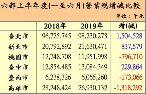 黃國昌針對六都在「2018上半年度 vs 2019上半年度」的營業稅額進行比較,檢視直轄市政府改善地方經濟的成效。(圖擷取自黃國昌臉書)