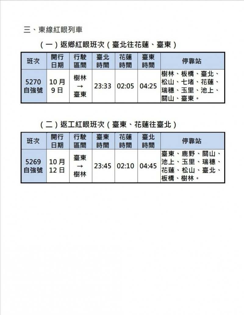 國慶連假將在10月10日登場,台鐵為加強國慶假期疏運,自10月9日起至10月14日止計6天,全線加開各級列車總計205班。(台鐵提供)