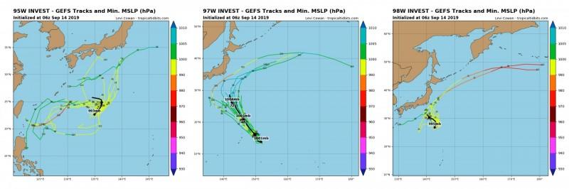 全球預報系統(GFS)路徑圖顯示,3個低壓系統的模擬路徑,多數指向日本方向。(圖擷取自tropicaltidbits)