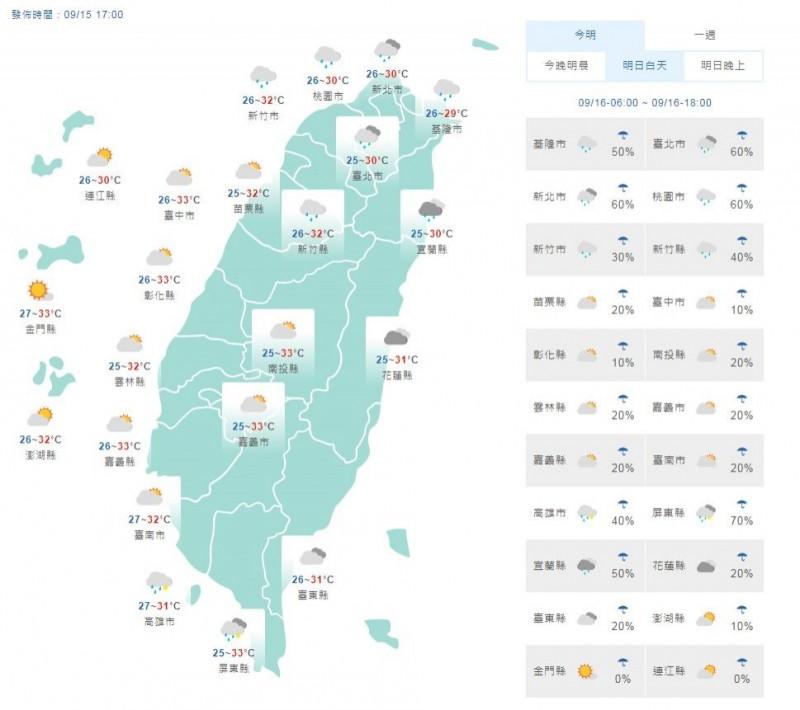氣溫方面,各地晨間低溫25至28度,白天「桃園以北」雲多,高溫約28、29度,其他地區高溫32至33度,沒下雨時較悶熱。(截取自中央氣象局)