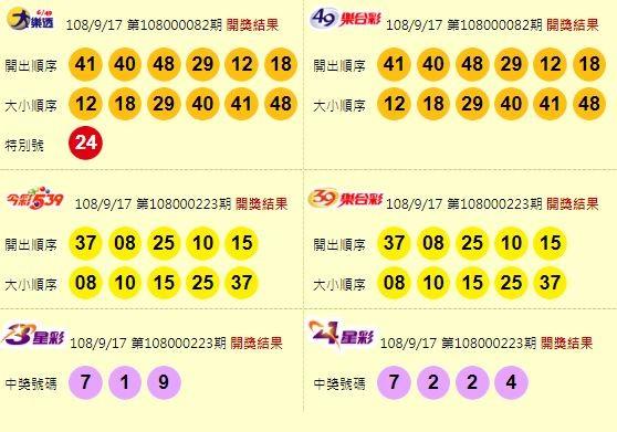 9/17 大樂透頭獎摃龜下期衝4.4億 中秋加碼百萬獎金開7組
