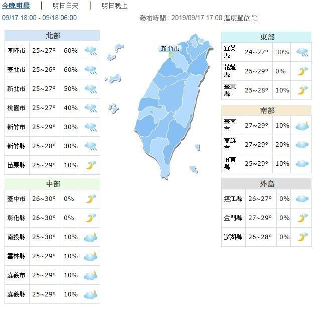 明天各地早晚有秋天涼意,溫度方面,低溫24至25度,高溫在28到33度左右,中南部日夜溫差較大。(圖擷取自中央氣象局)