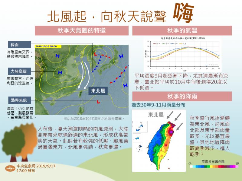 「報天氣-中央氣象局」說,目前東北風和低壓帶較有關聯,和秋天高壓影響的狀況有差別,並製圖解釋秋季來臨時的天氣圖變化,屆時大陸高壓帶來乾燥舒適的東北風,會形成秋高氣爽的天氣。(圖片擷取自「報天氣-中央氣象局」臉書粉專)
