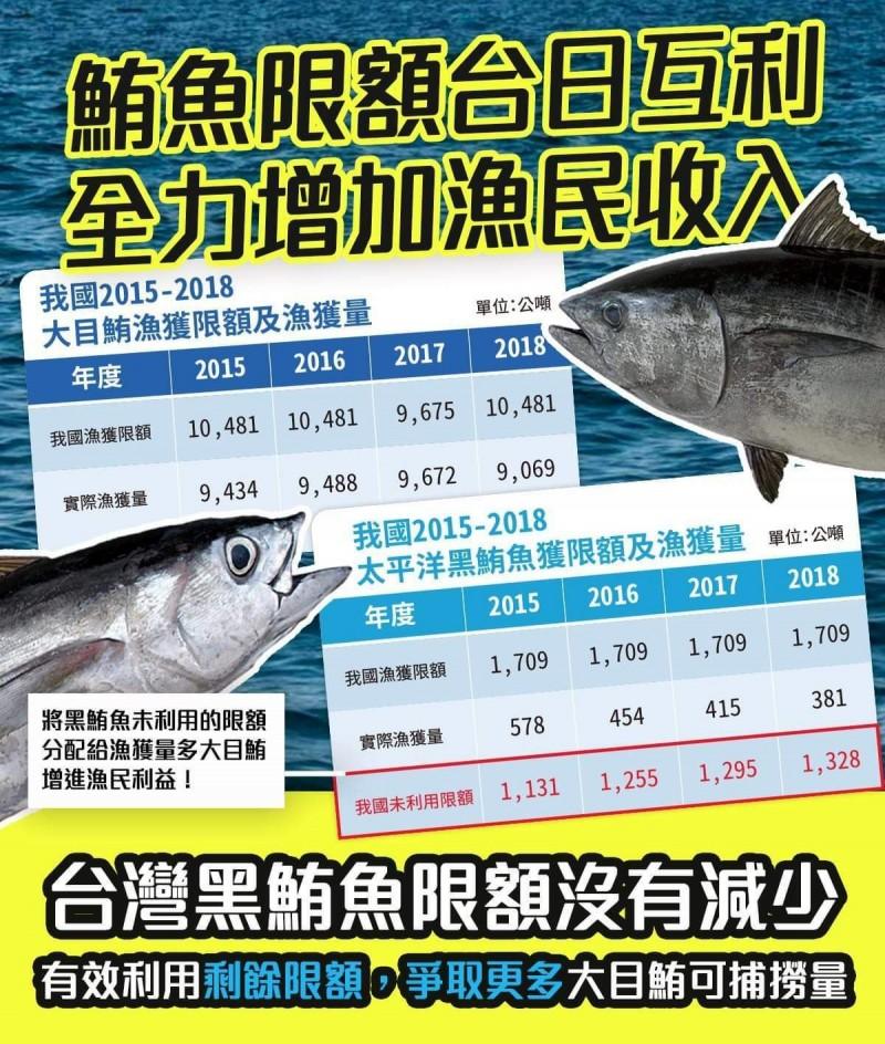網傳黑鮪限額轉換造成損失 漁業署駁斥假消息