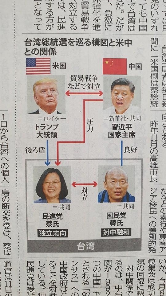 日媒對總統參選人蔡英文、韓國瑜與中國領導人習近平、美國總統川普的立場做出簡易關係圖,並將韓國瑜與習近平關係標註為「良好」。(DJ金寶授權提供)