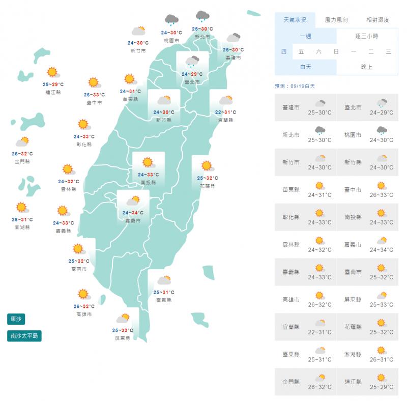 氣溫方面,明天各地晨間稍涼,白天高溫方面,北台灣高溫30度左右,其他地區高溫達32至34度。(截取自中央氣象局)