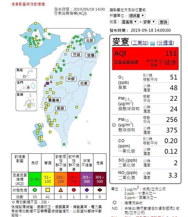 受東北風影響,今日迎風面地區空氣品質不錯,中部以南內陸地區位於下風處,易有污染物累積。(擷取自空氣品質監測網)