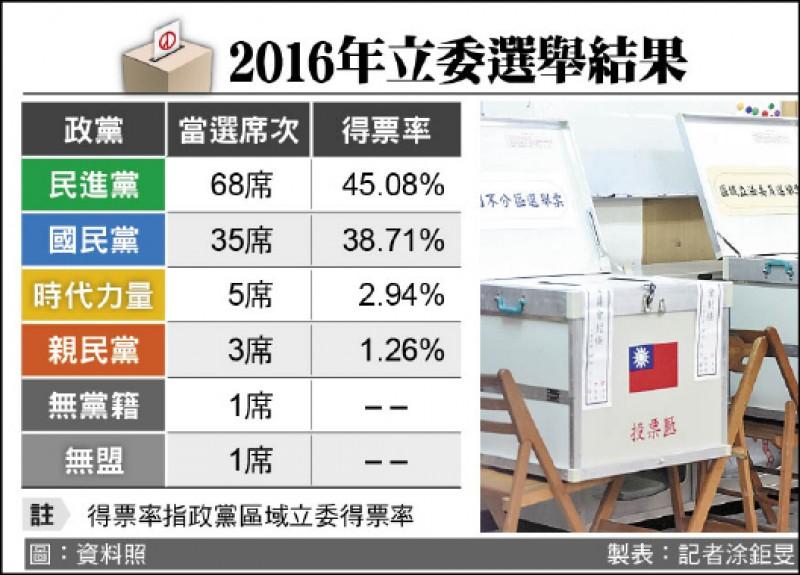 2016年立委選舉結果