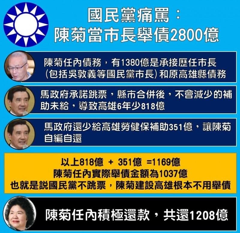 陳菊被黑舉債2800億 Wecare高雄彙整數據打臉國民黨