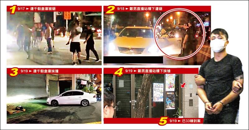 高市3天來發生4起街頭暴力事件,警方研判是直播主糾紛。( 圖:民眾提供、記者黃旭磊、黃良傑、張忠義攝及翻攝)