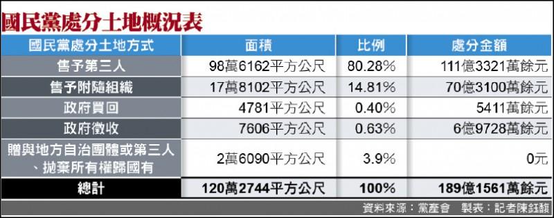 黨產會調查 40萬坪近7成公產 國民黨處分土地 獲利破189億