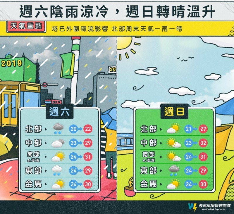 臉書專頁製圖呈現週六、週日的天氣差異。(擷取自「天氣風險 WeatherRisk」臉書)