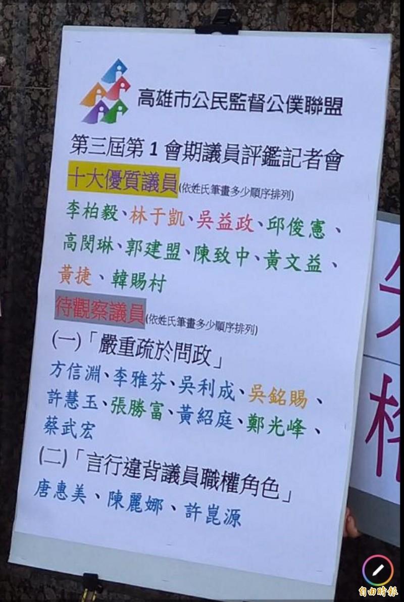 7民進黨、2時力議員上榜高市10大優質議員 國民黨掛零