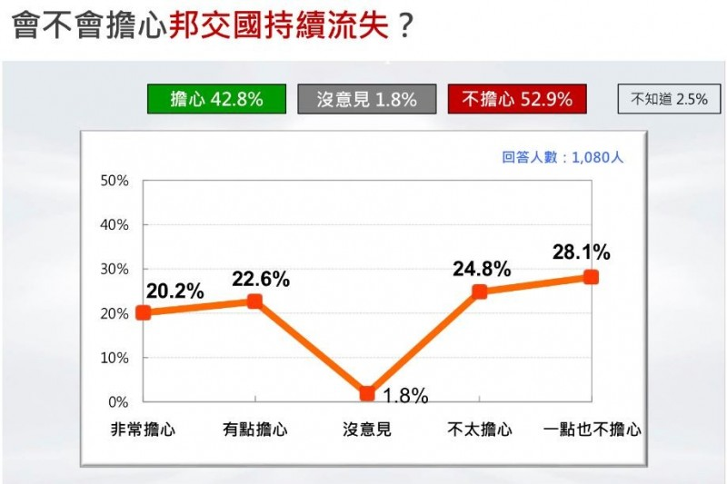 台灣民意基金會今(24)天公布最新調查,結果顯示有近53%民眾不擔心邦交國逐漸流失,反之有42.8%民眾擔心流失問題。(圖擷取自台灣民意基金會網站)