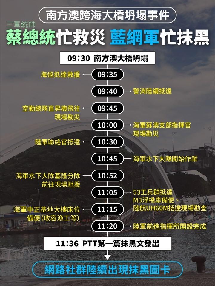 民進黨青年部主任兼發言人吳濬彥貼出一張「事件整理表」,打臉有心人士對蔡政府救災的抹黑謠言。(圖擷取自「吳濬彥 Wu Jun Yen 沒有在裡面團隊」臉書)