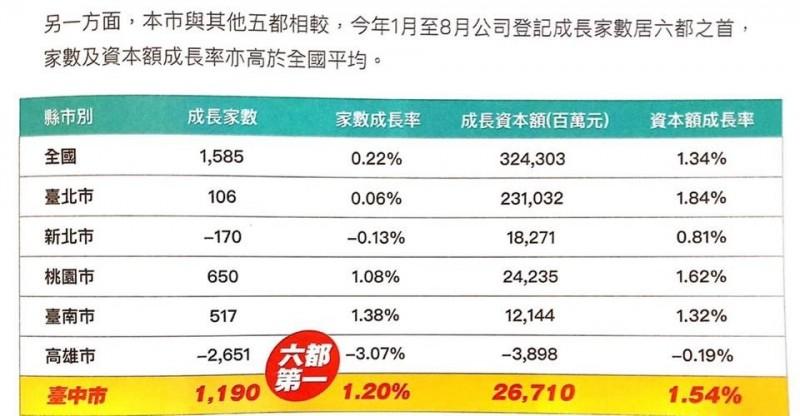 台中市政府大秀公司登記家數成長相關數據,卻意外打臉高雄市政府。(記者王榮祥翻攝)