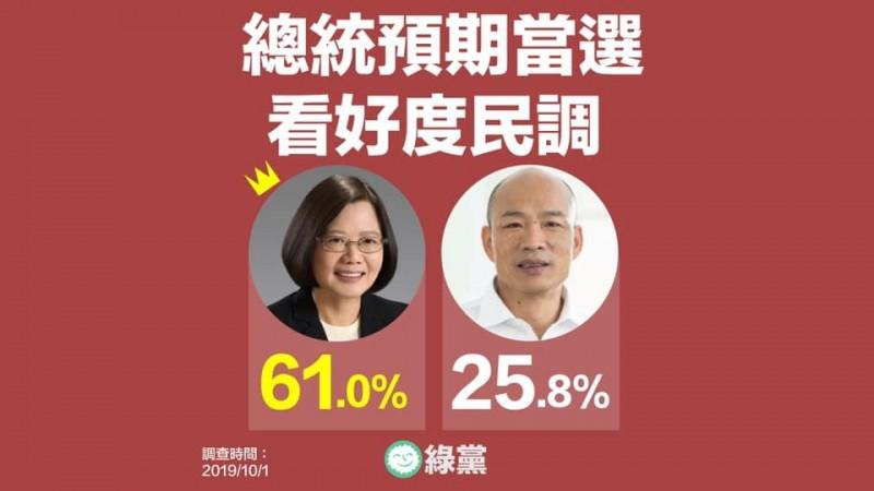 綠黨最新民調指出,有高達61%的民眾看好蔡英文連任總統,只剩下25.8%的民眾認為韓國瑜會當選,就連泛藍族群也有35%不認為韓國瑜會當選。(圖擷自綠黨臉書)