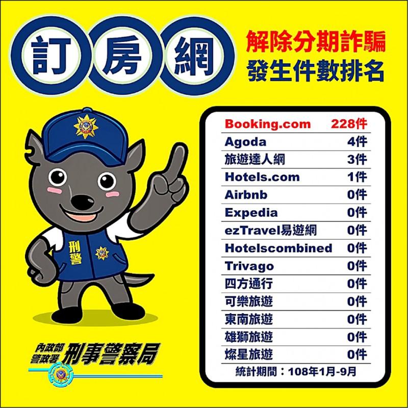 訂房網解除分期詐騙發生件數排名。(記者姚岳宏翻攝,資料來源:刑事局)