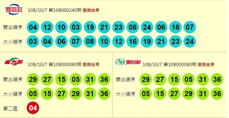 10/7 威力彩連16摃龜 今彩539頭獎開出1注