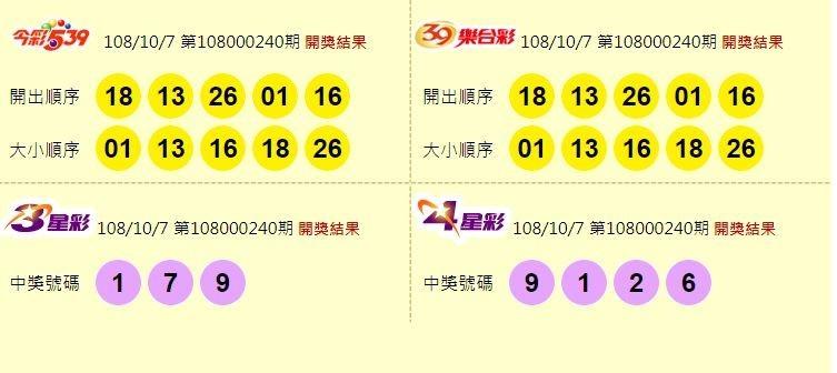 今彩539、39樂合彩、3星彩、4星彩開獎號碼。(圖取自台灣彩券官網)