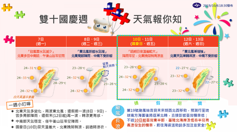 氣象局製表指出,本週有2波東北風報導,10日起台灣東部、北部、南部海岸有出現長浪的可能。(圖擷取自中央氣象局臉書)