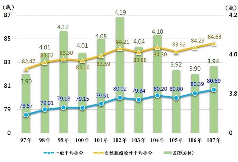 排除惡性腫瘤後的國人平均壽命趨勢。(內政部提供)