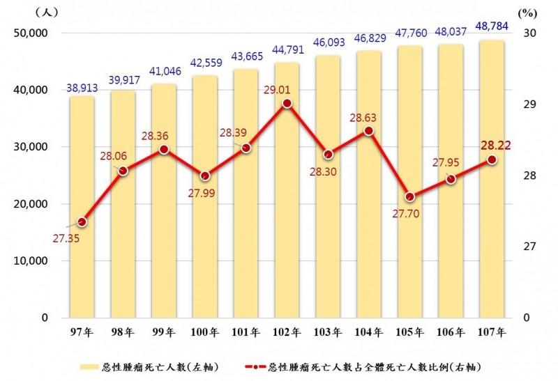 近年因惡性腫瘤死亡的人數及比例。(內政部提供)