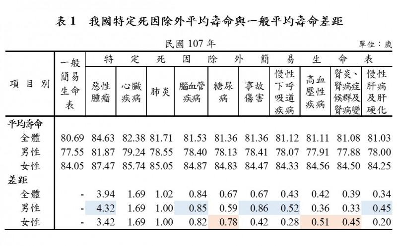 我國特定死因除外平均壽命與一般平均壽命差距。(內政部提供)