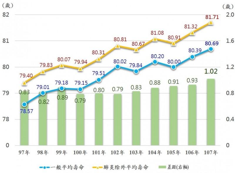 近年國人平均壽命與排除肺炎後的平均壽命對照表。(內政部提供)