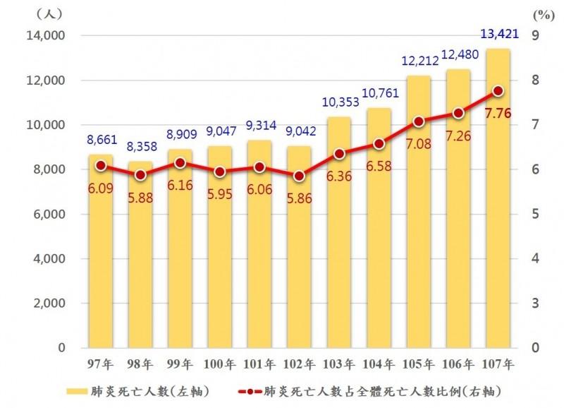 近年國內肺炎死亡人數及比例。(內政部提供)
