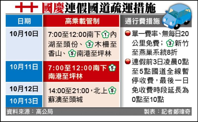 國慶連假國道疏運措施