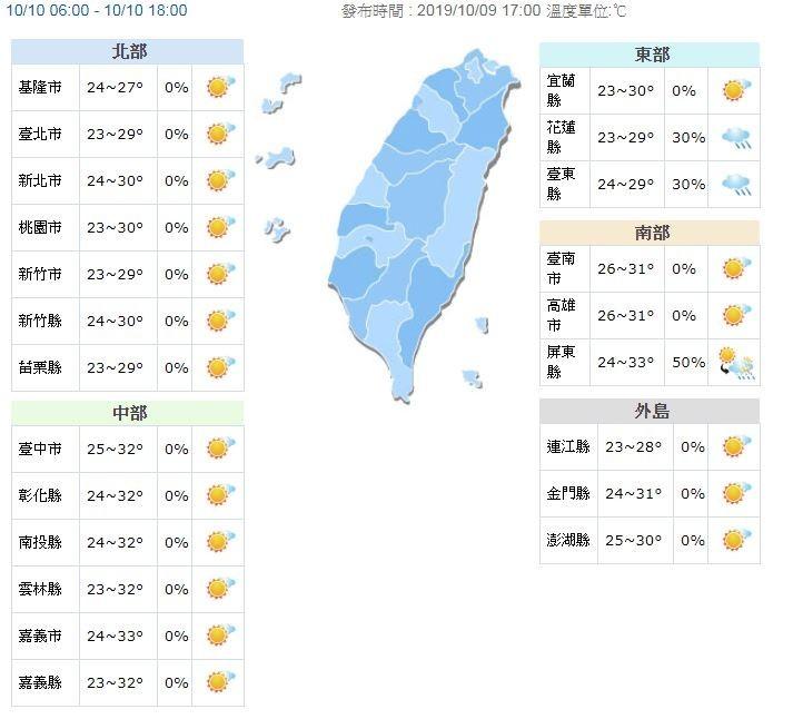 氣溫方面,明天天氣穩定,各地雲量偏少,晨間的輻射冷卻效應致使氣溫較低,低溫落在21至24度,白天各地高溫則上看29至33度,日夜溫差較大,可適時調整衣物。(圖擷取自中央氣象局)