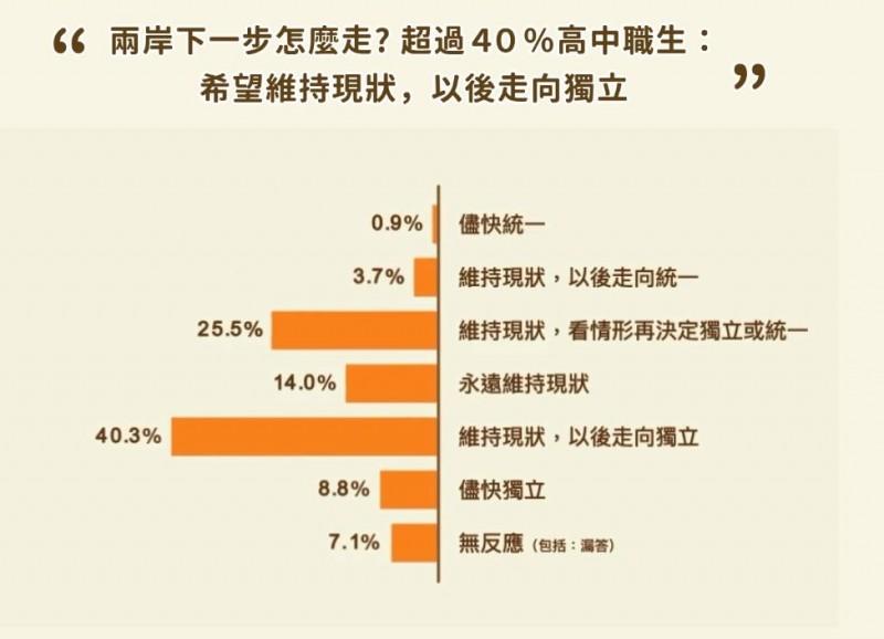 對於兩岸議題,超過40%的高中職學生投給「希望維持現況,以後走向獨立」,接著依序為「維持現狀,看情形再決定獨立或是統一」(25.5%)、「永遠維持現狀」(14%)、「儘快獨立」(8.8%)、無效(7.1%)、「維持現狀,以後走向統一」(3.7%)、「儘快統一」(0.9%)。(圖擷取自_青少年國族認同大調查)