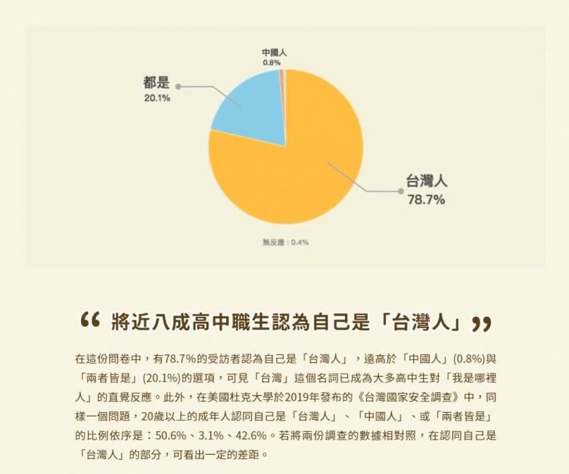 超過2千份的問卷樣本數中,有78.7%的受訪者認為自己是「台灣人」,遠高於「中國人」(0.8%)與「兩者皆是」(20.1%)的選項。(圖擷取自_青少年國族認同大調查)