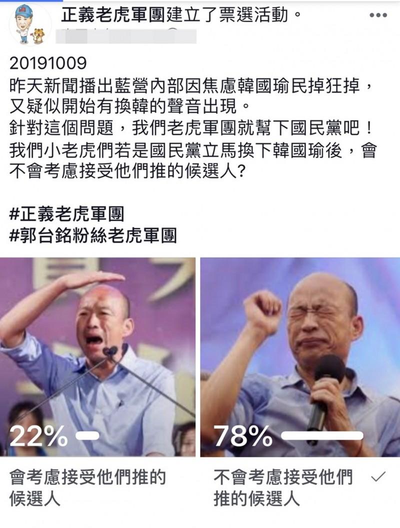 老虎軍團在臉書粉絲團辦票選,讓郭粉投票,若國民黨換瑜是否會考慮支持換上的人選,投票結果顯示,有78%換瑜仍不考慮換的人。(圖擷自「正義老虎軍團」臉書社團)
