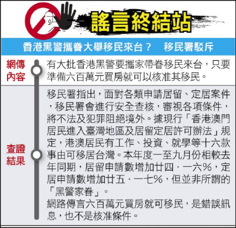 謠言終結站》香港黑警攜眷大舉移民來台? 移民署駁斥