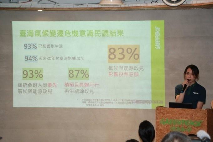 總統參選人氣候政策 8成3民眾認為影響投票意願