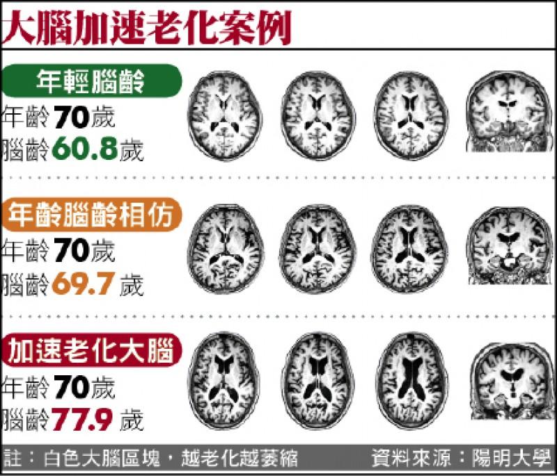 大腦加速老化案例
