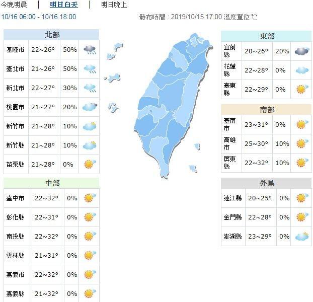 溫度方面,明日各地早晚較涼,低溫約20至24度,白天高溫北部及東北部26至28度,其他地區29至32度,中南部地區日夜溫差較大,提醒民眾適時調整衣物。(擷取自氣象局)