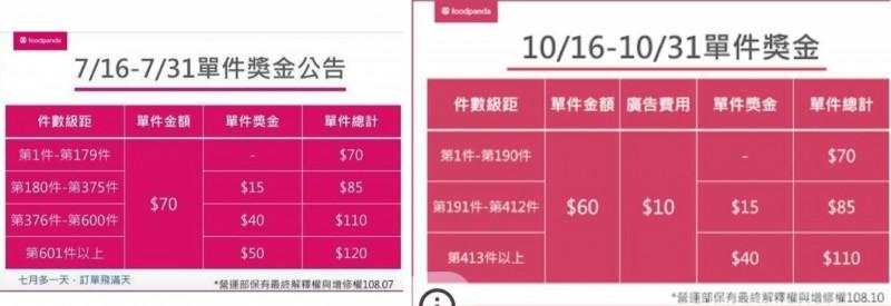 10月新制比起7月獎金制度略有差距。(擷取自「靠北熊貓」)