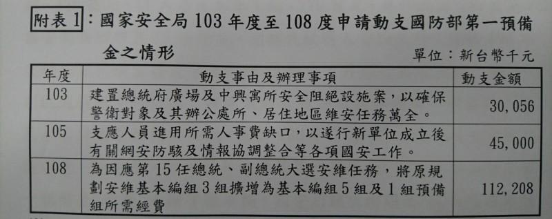 因應總統大選維安需要,國安局特勤中心已將維安編組擴增,並且申請動支國防部第一預備金1億1220萬8千元。(圖:翻攝自立法院對國安局109年度預算的預算評估報告)